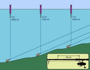 sondear-profundidad-caña-carpfishing