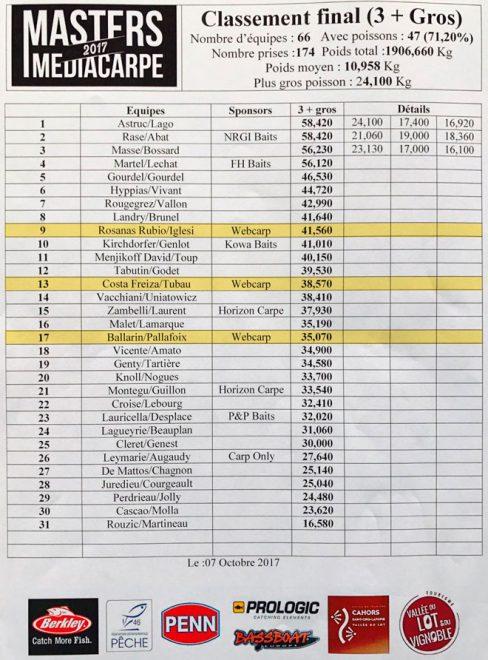 masters-media-carpe-clasificacion-final