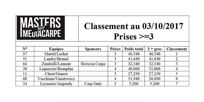 masters-media-carpe-clasificacion-martes